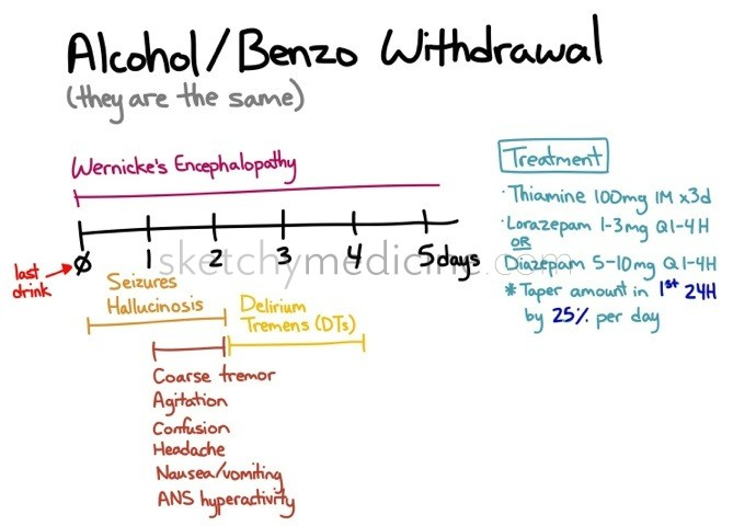 Alcohol And Benzodiazepine Withdrawal Sketchy Medicine