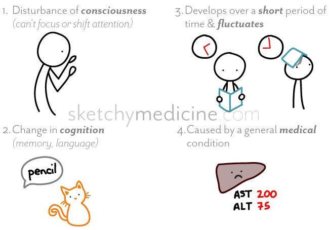 Dsm Criteria For Delirium Sketchy Medicine
