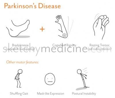 2012 | Sketchy Medicine | Page 7