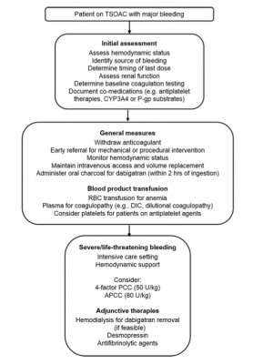 Managing target-specific oral anticoagulant (Siegal, 2015)