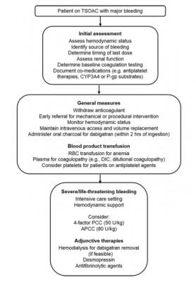 Managing target-specific oral anticoagulant (Siegal, 2015)